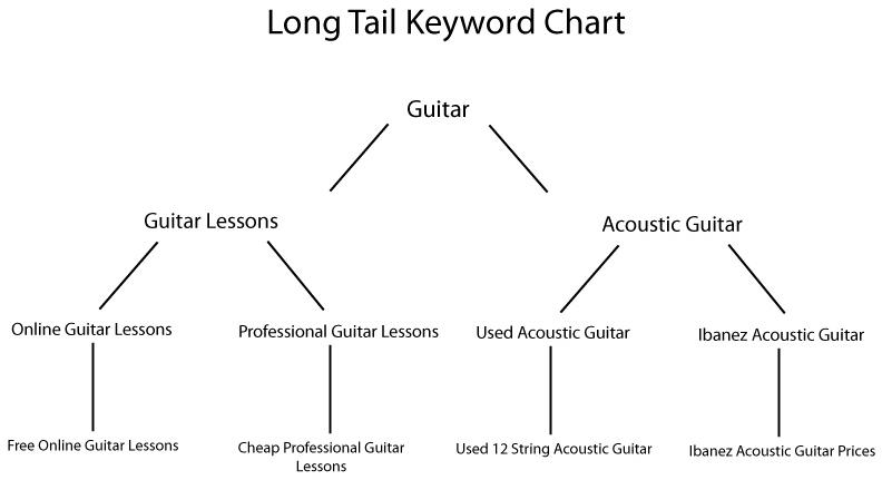 What are long tail keywords ccuart Image collections